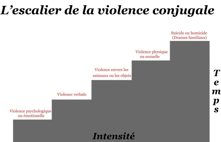 cycle escalade de la violence conjugale la violence faite aux hommes. Black Bedroom Furniture Sets. Home Design Ideas